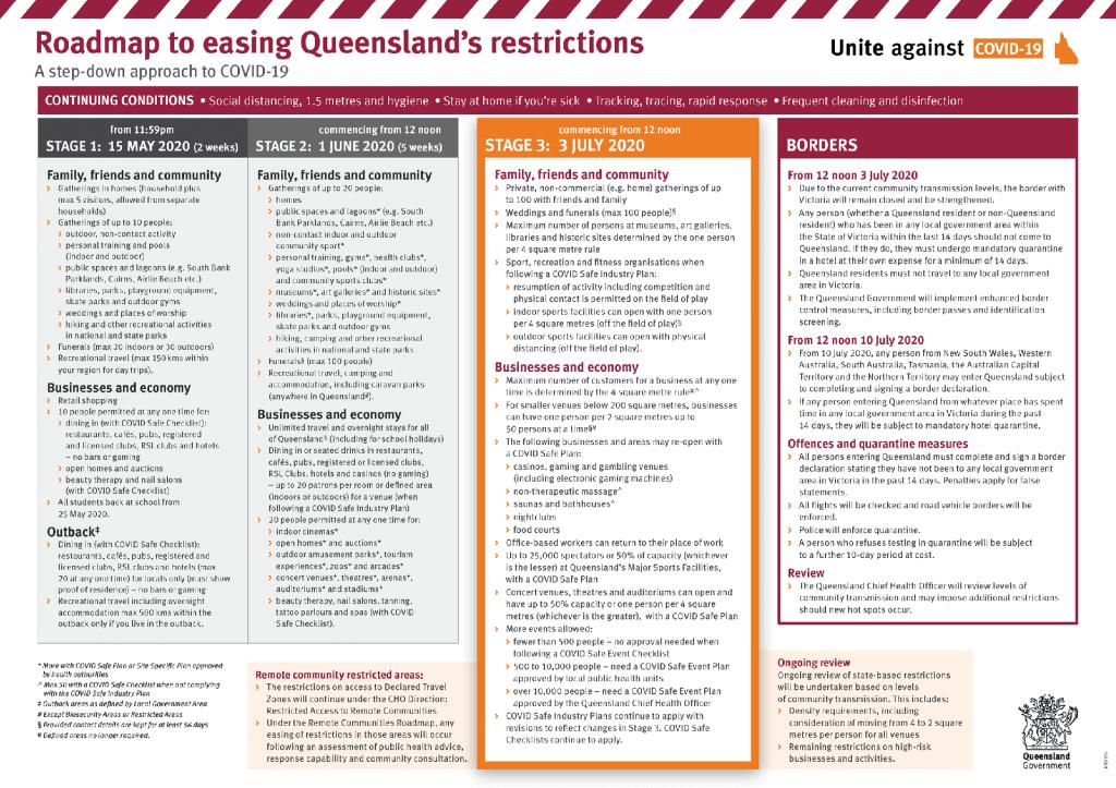 Roadmap to easing Queensland's restrictions